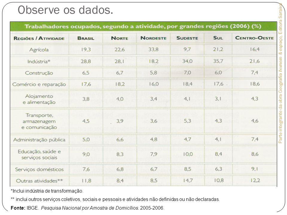 EXPANSÃO DO SETOR TERCIÁRIO Razões da expansão Setor terciário: maior diversificação de atividades X automatização dos setores primário e secundário.