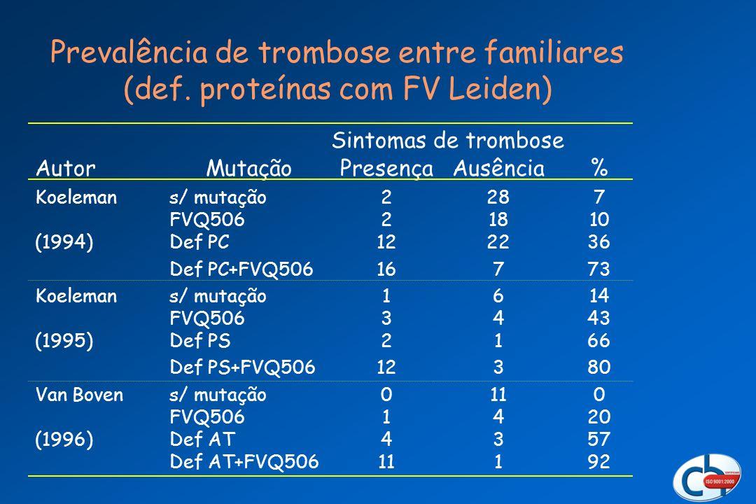 Prevalência de trombose entre familiares (def. proteínas com FV Leiden) Sintomas de trombose Autor Koeleman (1994) Koeleman (1995) Van Boven (1996) Mu