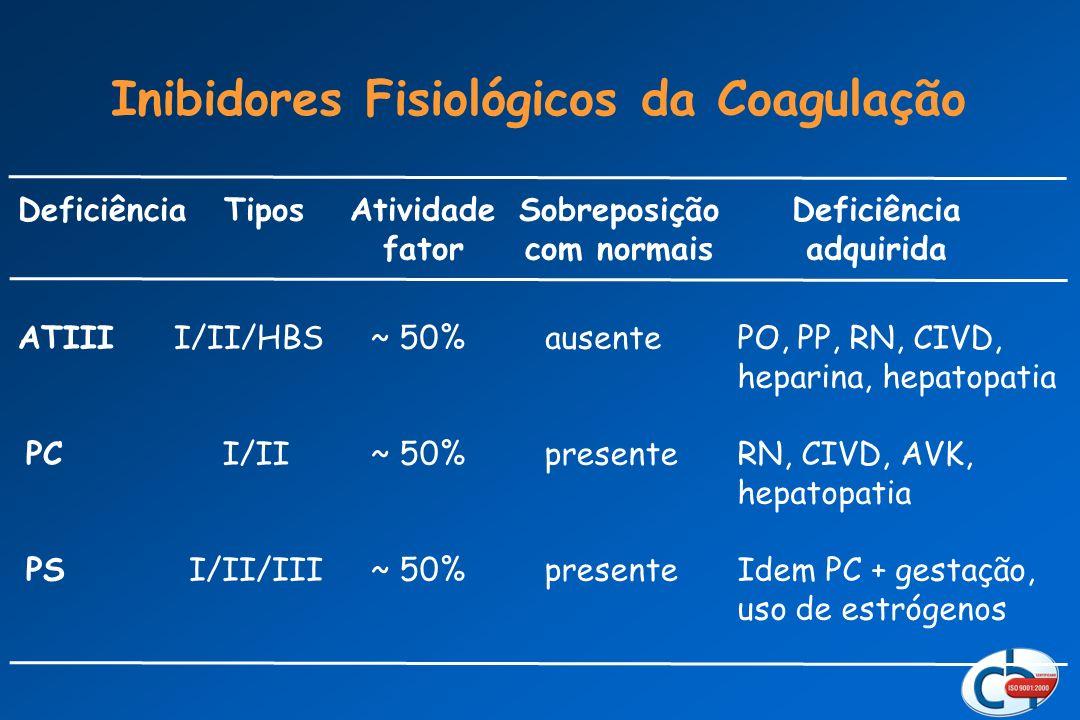 Inibidores Fisiológicos da Coagulação DeficiênciaTipos Atividade fator Sobreposição com normais Deficiência adquirida ATIIII/II/HBS~ 50%ausente PO, PP