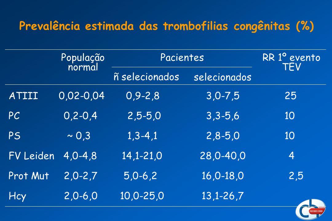 Prevalência estimada das trombofilias congênitas (%) População normal RR 1º evento TEV Pacientes selecionados ñ selecionados Hcy 2,0-6,010,0-25,013,1-