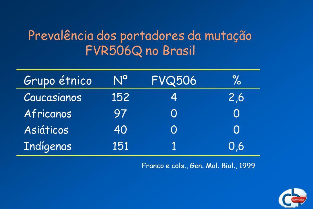 Prevalência dos portadores da mutação FVR506Q no Brasil Grupo étnico Caucasianos Africanos Asiáticos Indígenas Nº 152 97 40 151 FVQ506 4 0 1 % 2,6 0 0