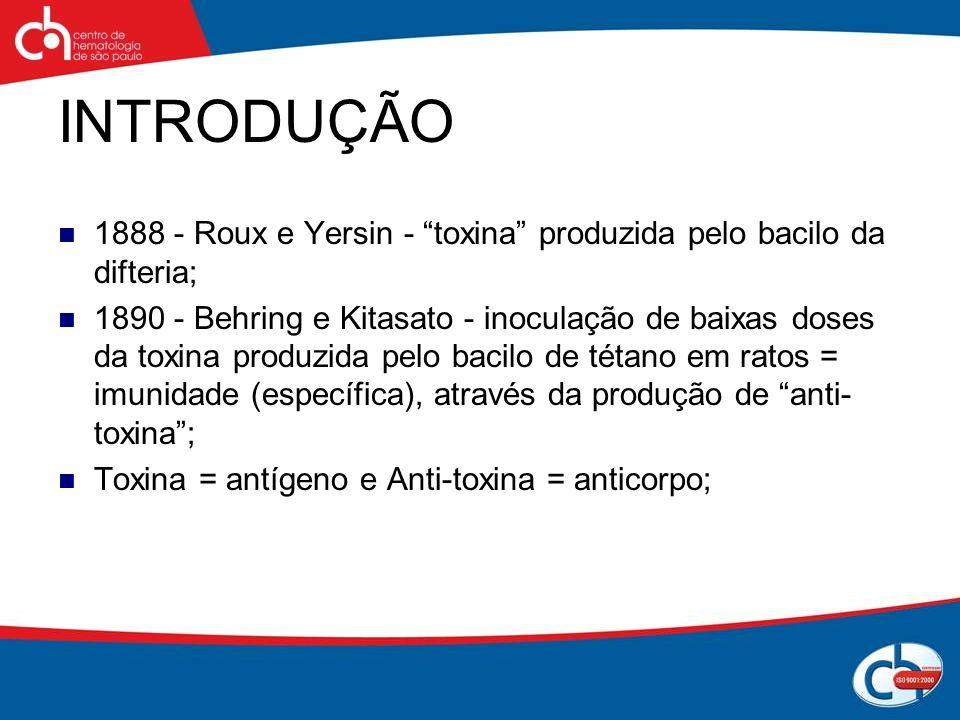 INTRODUÇÃO 1888 - Roux e Yersin - toxina produzida pelo bacilo da difteria; 1890 - Behring e Kitasato - inoculação de baixas doses da toxina produzida