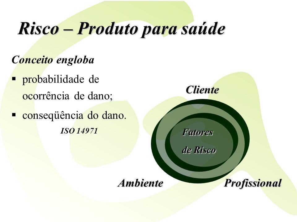 Risco – Produto para saúde Conceito engloba probabilidade de ocorrência de dano; conseqüência do dano. ISO 14971 Fatores de Risco Cliente AmbienteProf
