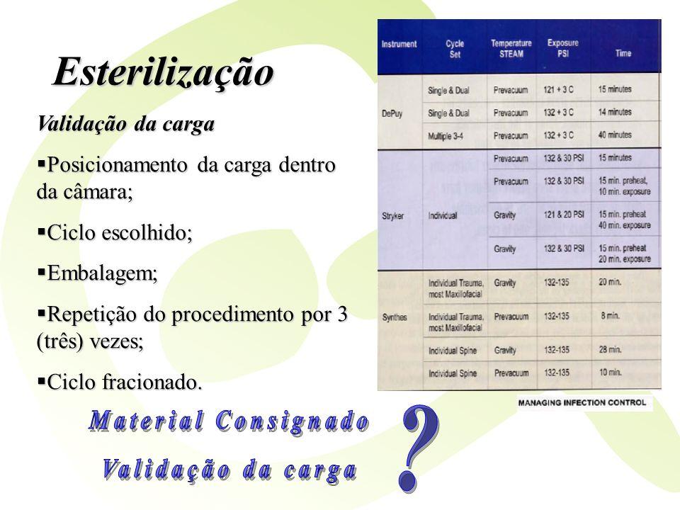 Esterilização Validação da carga Posicionamento da carga dentro da câmara; Posicionamento da carga dentro da câmara; Ciclo escolhido; Ciclo escolhido;