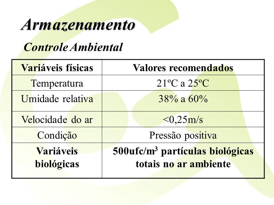 Armazenamento Controle Ambiental Variáveis físicasValores recomendados Temperatura21ºC a 25ºC Umidade relativa38% a 60% Velocidade do ar<0,25m/s Condi