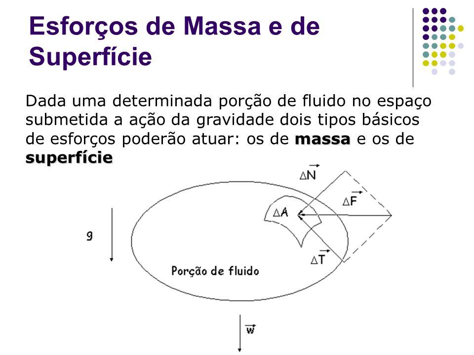 Esforços de Massa e de Superfície massa superfície Dada uma determinada porção de fluido no espaço submetida a ação da gravidade dois tipos básicos de