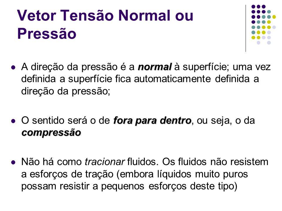 normal A direção da pressão é a normal à superfície; uma vez definida a superfície fica automaticamente definida a direção da pressão; fora para dentro compressão O sentido será o de fora para dentro, ou seja, o da compressão Não há como tracionar fluidos.
