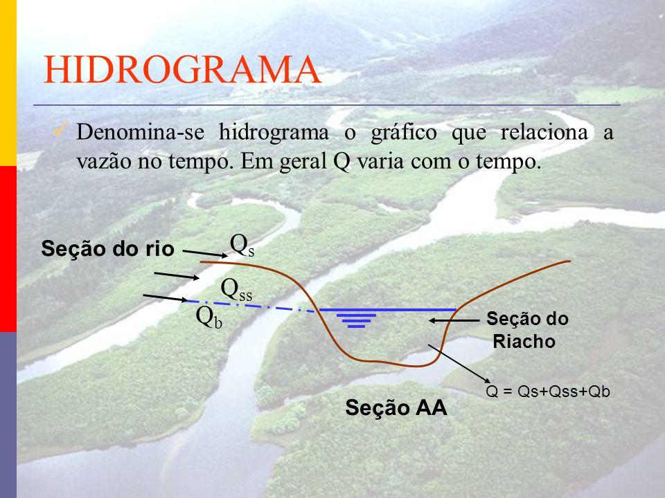 HIDROGRAMA Denomina-se hidrograma o gráfico que relaciona a vazão no tempo. Em geral Q varia com o tempo. QsQs Q ss QbQb Seção do rio Seção AA Seção d