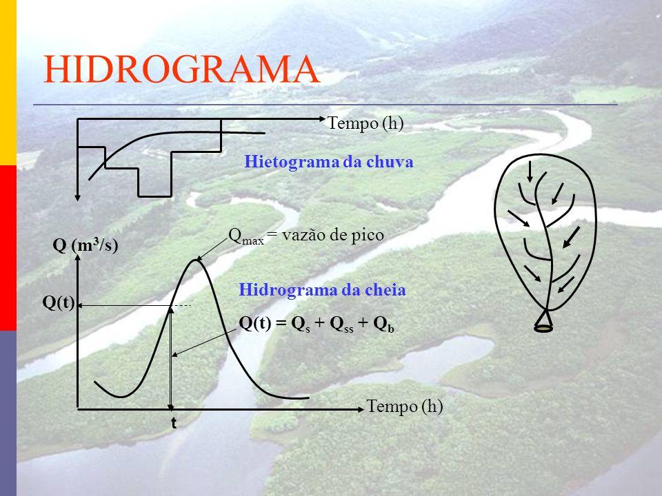 Tempo (h) Hietograma da chuva Tempo (h) Q (m 3 /s) Hidrograma da cheia Q(t) = Q s + Q ss + Q b Q max = vazão de pico Q(t) t HIDROGRAMA