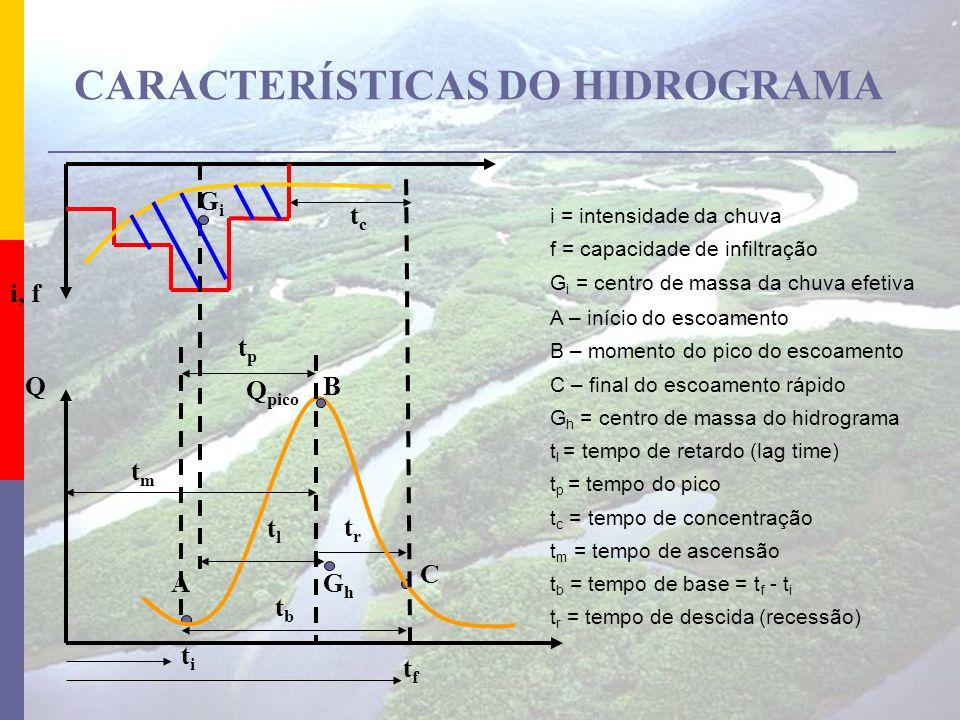 CARACTERÍSTICAS DO HIDROGRAMA i = intensidade da chuva f = capacidade de infiltração G i = centro de massa da chuva efetiva i, f QB titi tftf tltl A C