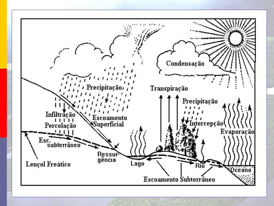 Escoamento Define-se como o movimento das águas na superfície do solo, na interface entre a superfície e o interior do solo e no lençol subterrâneo; Os escoamentos são governados fundamentalmente pela ação da gravidade; O escoamento é caracterizado quantitativamente por variáveis como a velocidade, a vazão ou lâmina equivalente; A estimativa do escoamento é feita por equações de conservação de massa, energia e quantidade de movimento.