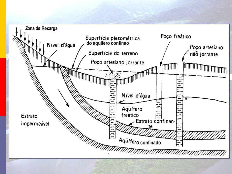 Hidráulica de Poços Poço é uma obra de engenharia regida por norma técnica destinada a captação de água do aqüífero; Quando iniciamos o bombeamento de um poço, ocorre um rebaixamento do nível da água do aqüífero, criando um gradiente hidráulico (uma diferença de pressão) entre este local e suas vizinhanças.
