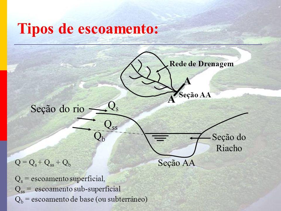 QsQs Q ss QbQb Seção do rio Seção AA Seção do Riacho Q = Q s + Q ss + Q b Q s = escoamento superficial, Q ss = escoamento sub-superficial Q b = escoam