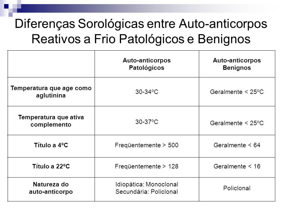 Diferenças Sorológicas entre Auto-anticorpos Reativos a Frio Patológicos e Benignos Policlonal Idiopática: Monoclonal Secundária: Policlonal Natureza do auto-anticorpo Geralmente < 16Freqüentemente > 128Título a 22ºC Geralmente < 64Freqüentemente > 500Título a 4ºC Geralmente < 25ºC 30-37ºC Temperatura que ativa complemento Geralmente < 25ºC30-34ºC Temperatura que age como aglutinina Auto-anticorpos Benignos Auto-anticorpos Patológicos