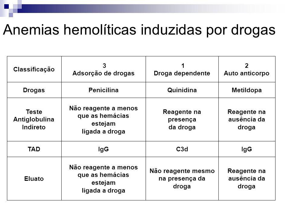 Anemias hemolíticas induzidas por drogas Reagente na ausência da droga Não reagente mesmo na presença da droga Não reagente a menos que as hemácias estejam ligada a droga Eluato IgGC3dIgGTAD Reagente na ausência da droga Reagente na presença da droga Não reagente a menos que as hemácias estejam ligada a droga Teste Antiglobulina Indireto MetildopaQuinidinaPenicilinaDrogas 2 Auto anticorpo 1 Droga dependente 3 Adsorção de drogas Classificação