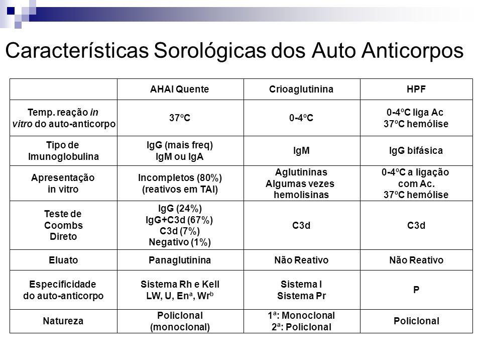 Características Sorológicas dos Auto Anticorpos AHAI QuenteCrioaglutininaHPF Temp. reação in vitro do auto-anticorpo 37ºC0-4ºC 0-4ºC liga Ac 37ºC hemó