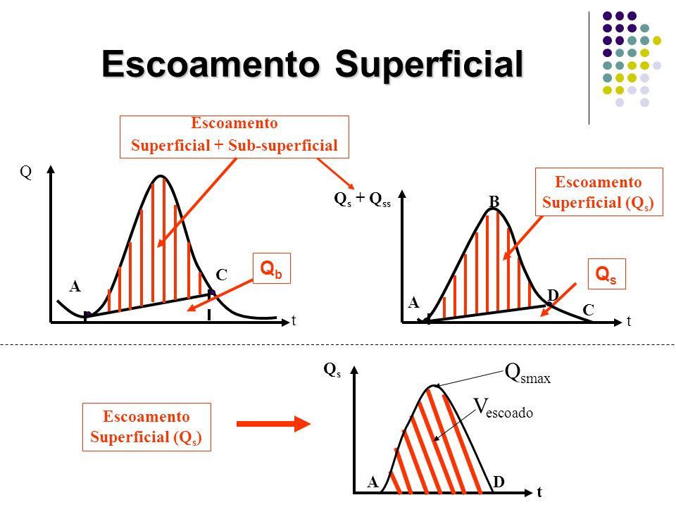 Escoamento Superficial A C t Q QbQb Q s + Q ss t B A D C QsQs Escoamento Superficial (Q s ) Escoamento Superficial + Sub-superficial Escoamento Superf
