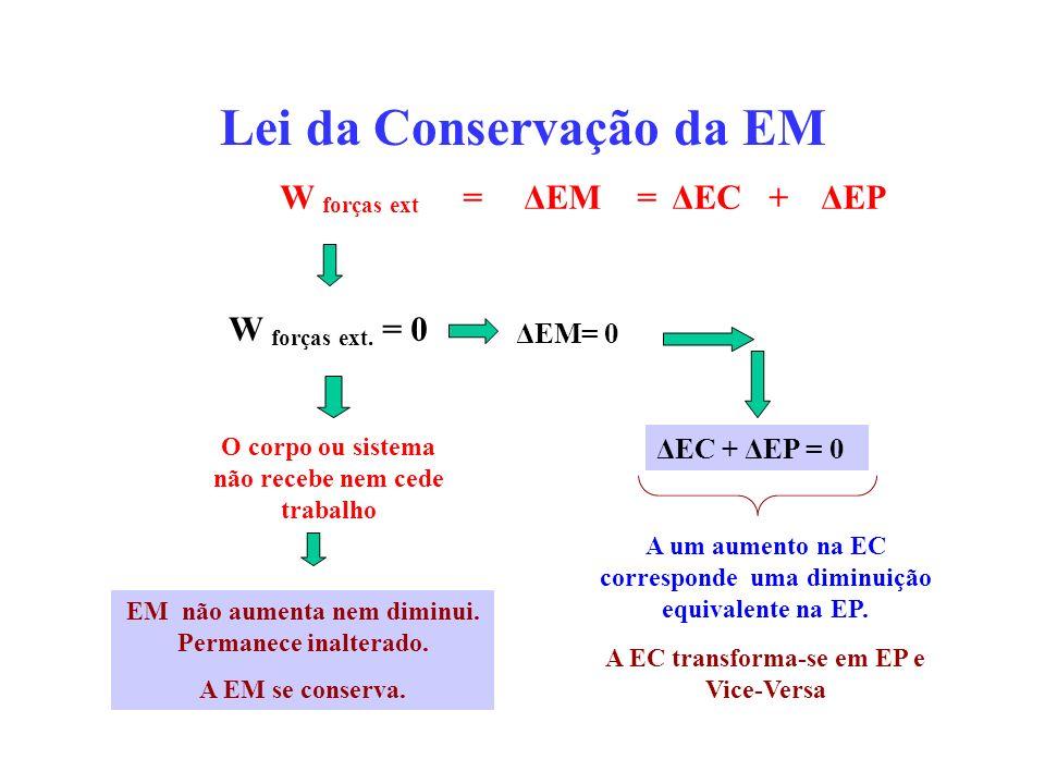 Lei da Conservação da EM W forças ext = ΔEM = ΔEC + ΔEP O corpo ou sistema não recebe nem cede trabalho EM não aumenta nem diminui.