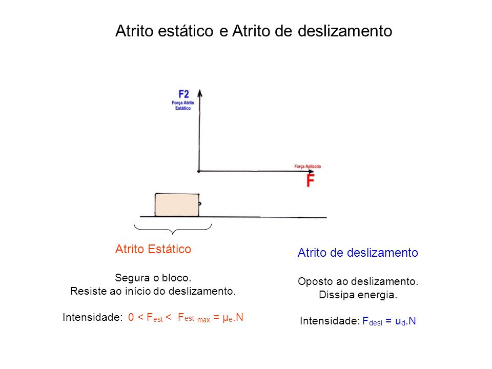 Atrito estático e Atrito de deslizamento Atrito Estático Segura o bloco. Resiste ao início do deslizamento. Intensidade: 0 < F est < F est max = µ e.N