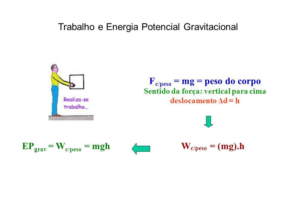 Trabalho e Energia Potencial Gravitacional F c/peso = mg = peso do corpo Sentido da força: vertical para cima deslocamento Δd = h W c/peso = (mg).hEP grav = W c/peso = mgh
