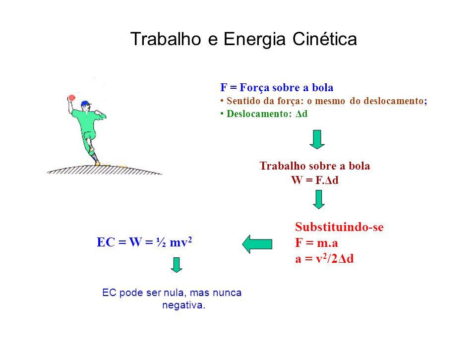 Trabalho e Energia Cinética F = Força sobre a bola Sentido da força: o mesmo do deslocamento; Deslocamento: Δd Trabalho sobre a bola W = F.Δd Substituindo-se F = m.a a = v 2 /2Δd EC = W = ½ mv 2 EC pode ser nula, mas nunca negativa.