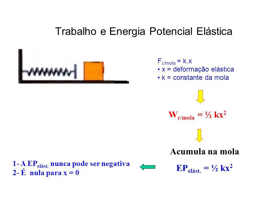 Trabalho e Energia Potencial Elástica W c/mola = ½ kx 2 F c/mola = k.x x = deformação elástica k = constante da mola Acumula na mola EP elást.