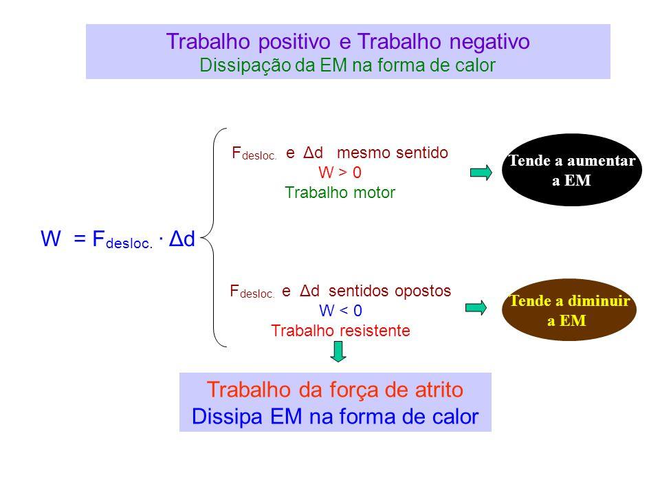 Trabalho positivo e Trabalho negativo Dissipação da EM na forma de calor W = F desloc. Δd F desloc. e Δd mesmo sentido W > 0 Trabalho motor Tende a au