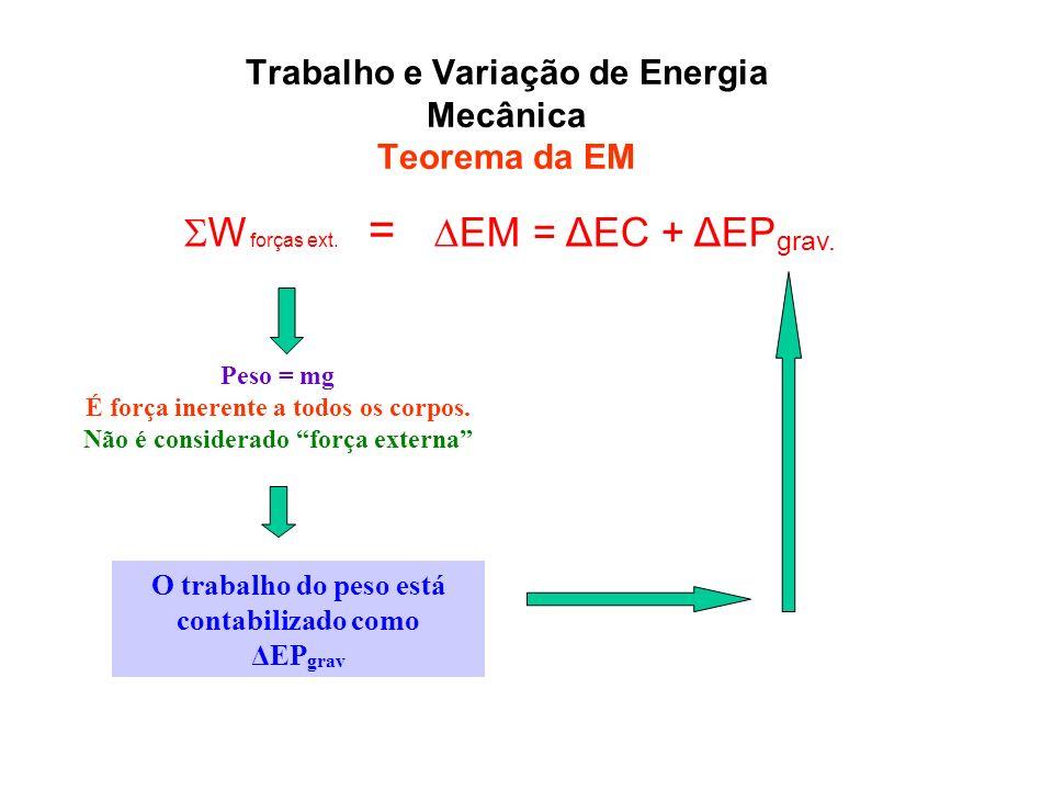 Trabalho e Variação de Energia Mecânica Teorema da EM W forças ext. = EM = ΔEC + ΔEP grav. Peso = mg É força inerente a todos os corpos. Não é conside