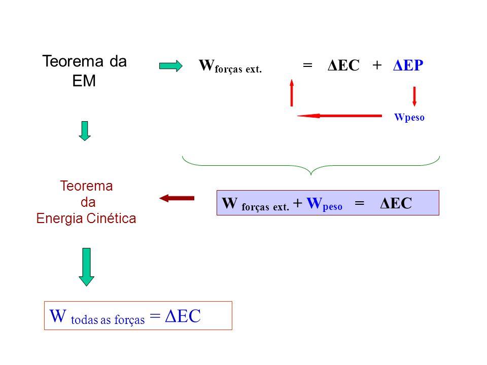 Teorema da Energia Cinética W forças ext. = ΔEC + ΔEP Wpeso W forças ext. + W peso = ΔEC Teorema da EM W todas as forças = ΔEC