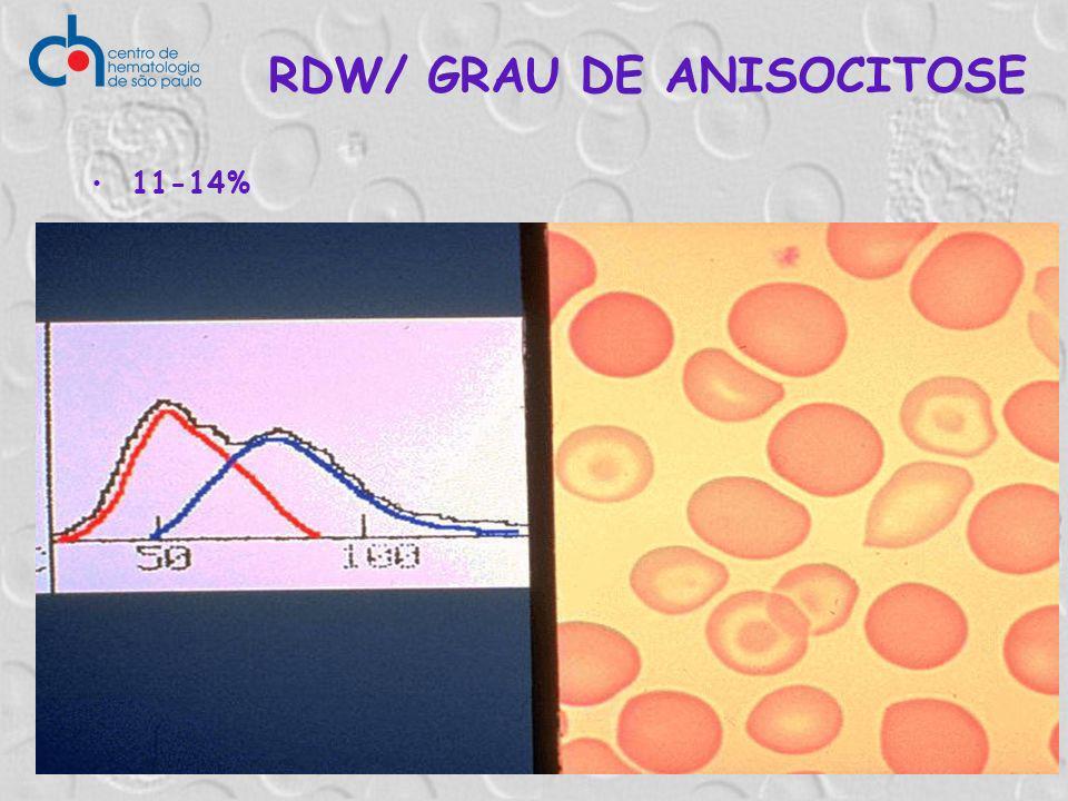 RDW/ GRAU DE ANISOCITOSE 11-14%