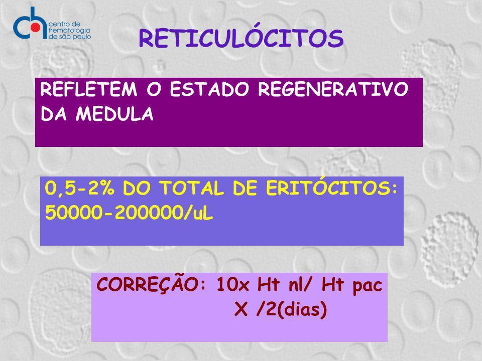 RETICULÓCITOS REFLETEM O ESTADO REGENERATIVO DA MEDULA 0,5-2% DO TOTAL DE ERITÓCITOS: 50000-200000/uL CORREÇÃO: 10x Ht nl/ Ht pac X /2(dias)