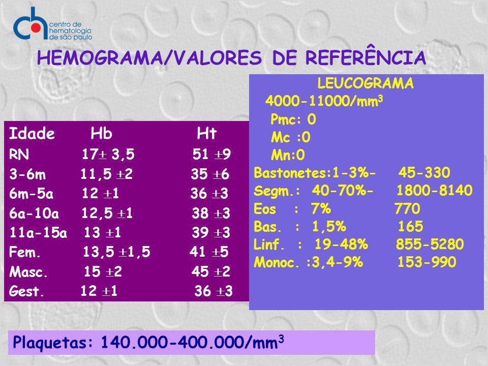 HEMOGRAMA/VALORES DE REFERÊNCIA Plaquetas: 140.000-400.000/mm 3 Idade Hb Ht RN 17 3,5 51 9 3-6m 11,5 2 35 6 6m-5a 12 1 36 3 6a-10a 12,5 1 38 3 11a-15a