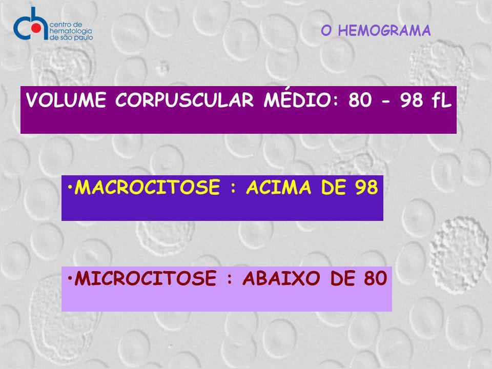 Doenças dos Eritrócitos Anemias Microcíticas = VCM <82 Anemias Macrocíticas = VCM >98 Anemias Normocíticas = VCM >82 e <98