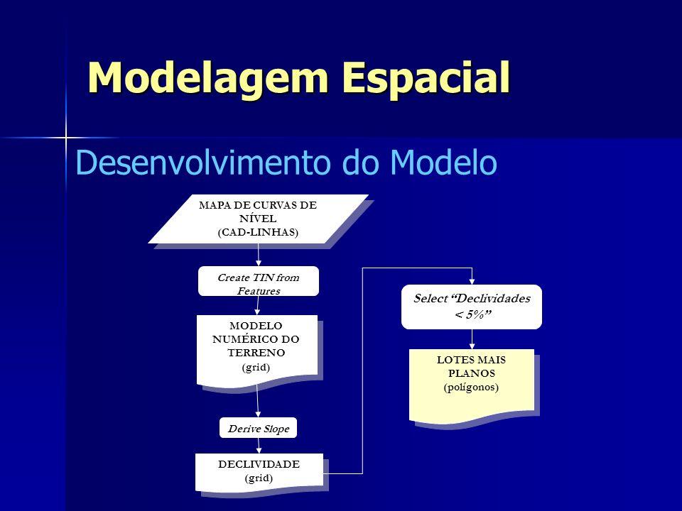 Desenvolvimento do Modelo MODELO NUMÉRICO DO TERRENO (grid) MODELO NUMÉRICO DO TERRENO (grid) Create TIN from Features MAPA DE CURVAS DE NÍVEL (CAD-LI