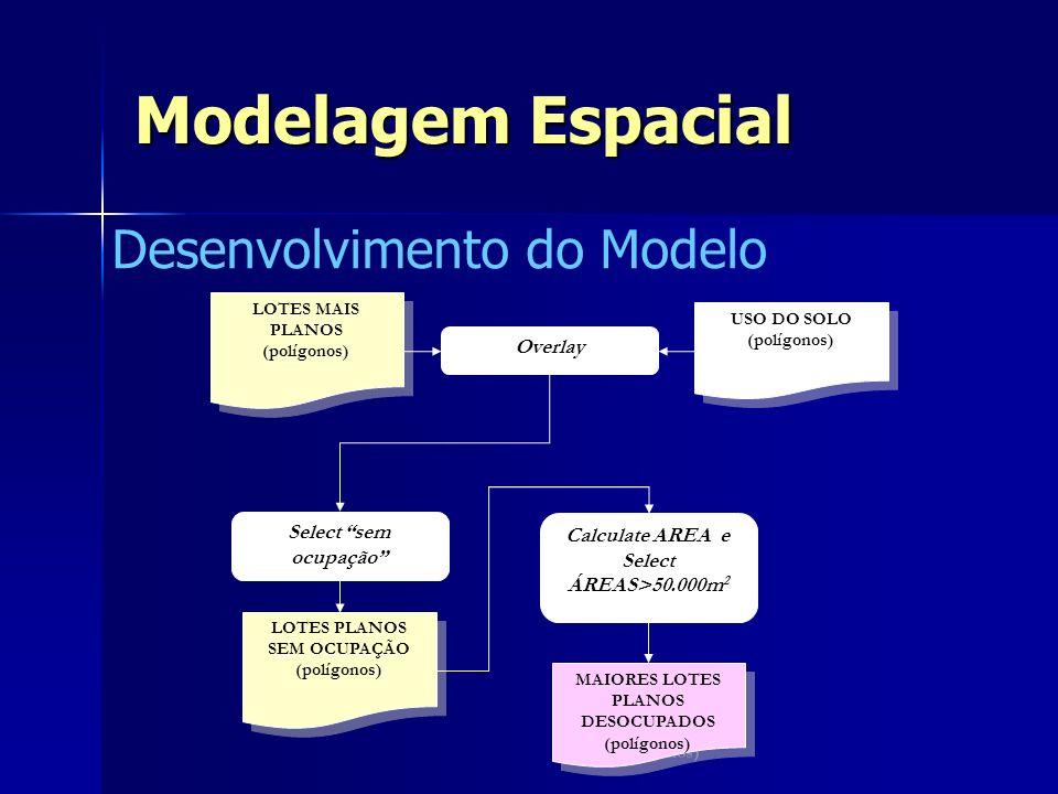 Modelagem Espacial Desenvolvimento do Modelo LOTES PLANOS SEM OCUPAÇÃO (polígonos) LOTES PLANOS SEM OCUPAÇÃO (polígonos) Select sem ocupação USO DO SO