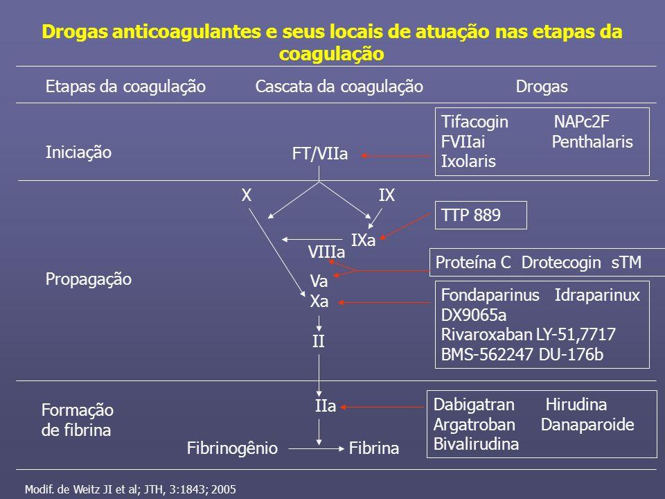 Etapas da coagulaçãoCascata da coagulaçãoDrogas Iniciação Propagação Formação de fibrina FT/VIIa XIX IXa VIIIa Va Xa II IIa FibrinogênioFibrina Drogas