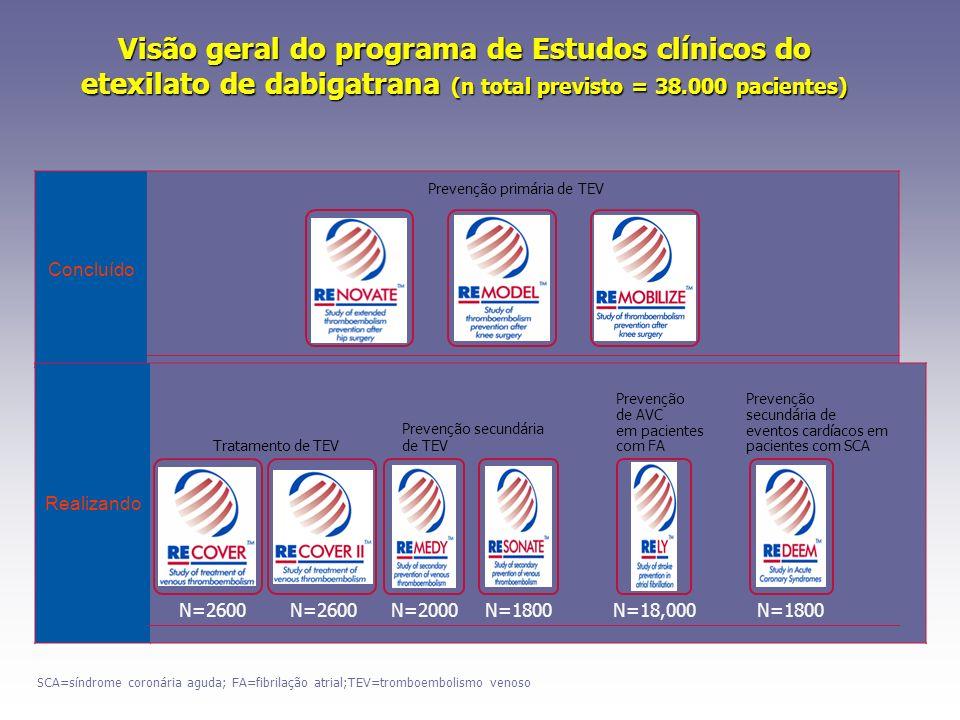 Concluído Realizando Visão geral do programa de Estudos clínicos do etexilato de dabigatrana (n total previsto = 38.000 pacientes) Prevenção primária