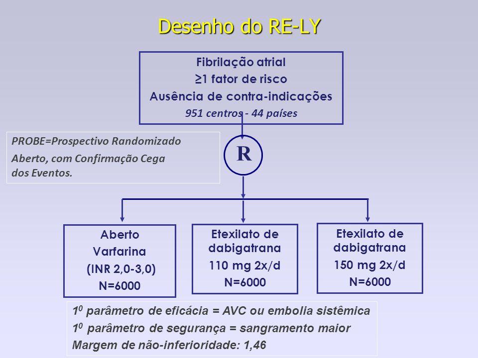 Desenho do RE-LY Fibrilação atrial 1 fator de risco Ausência de contra-indicações 951 centros - 44 países R Aberto Varfarina (INR 2,0-3,0) N=6000 Etex
