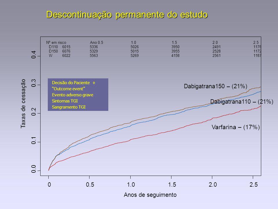 Descontinuação permanente do estudo Anos de seguimento Taxas de cessação 0.0 0.1 0.2 0.3 0.4 00.51.01.52.02.5 Dabigatrana110 – (21%) Dabigatrana150 –