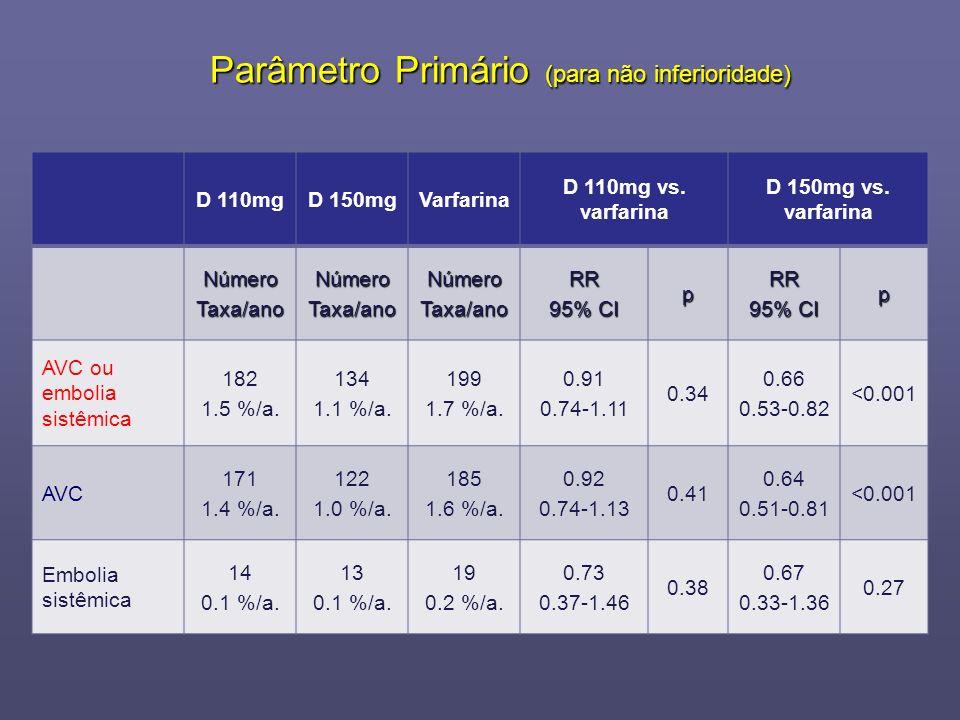 Parâmetro Primário (para não inferioridade) D 110mgD 150mgVarfarina D 110mg vs. varfarina D 150mg vs. varfarina NúmeroTaxa/anoNúmeroTaxa/anoNúmeroTaxa