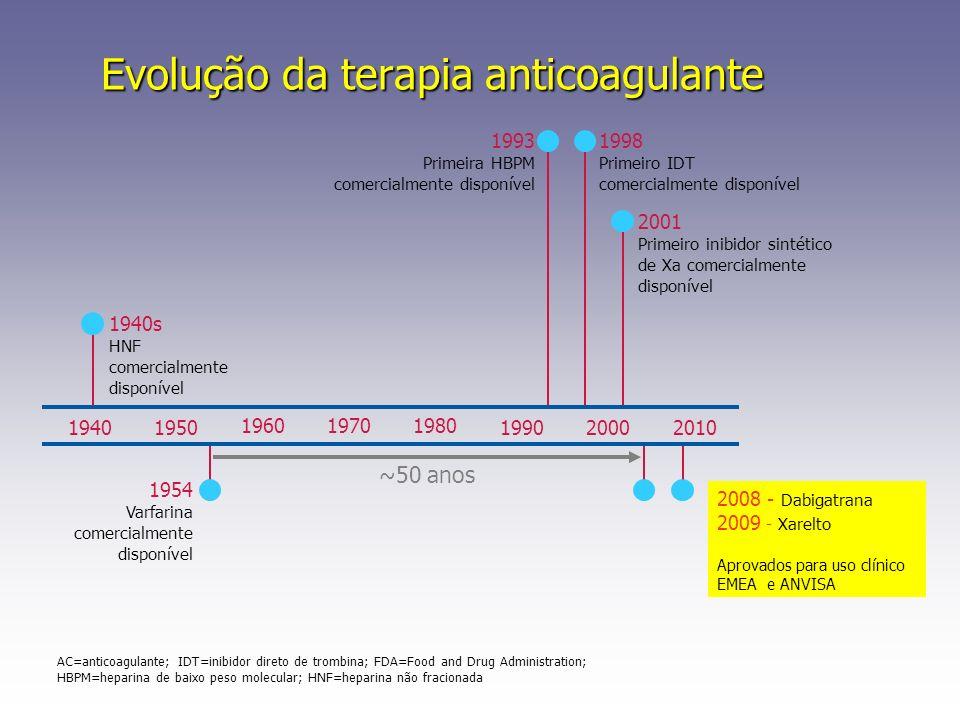 Evolução da terapia anticoagulante 196019701980 19402010195019902000 1940s HNF comercialmente disponível 1954 Varfarina comercialmente disponível 1993