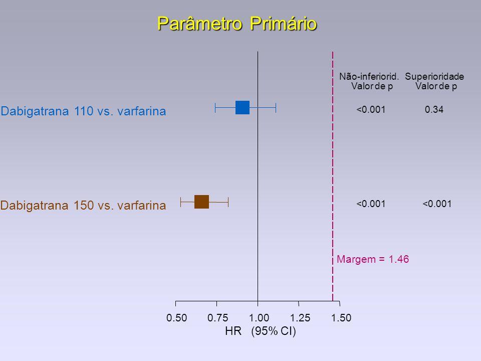 Parâmetro Primário 0.500.751.001.251.50 Dabigatrana 110 vs. varfarina Dabigatrana 150 vs. varfarina Não-inferiorid. Valor de p <0.001 Superioridade Va