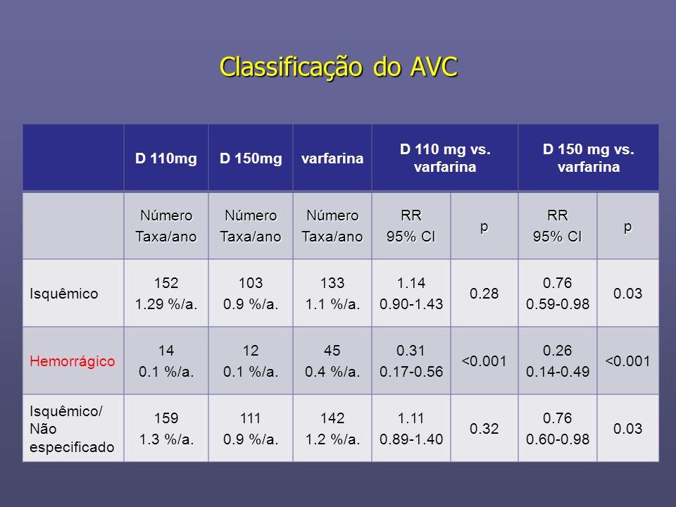 Classificação do AVC D 110mgD 150mgvarfarina D 110 mg vs. varfarina D 150 mg vs. varfarina NúmeroTaxa/anoNúmeroTaxa/anoNúmeroTaxa/anoRR 95% CI pRR p I