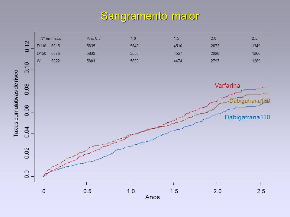 Sangramento maior Anos Taxas cumulativas de risco 0.0 0.02 0.04 0.06 0.08 0.10 0.12 00.51.01.52.02.5 Dabigatrana110 Dabigatrana150 Varfarina Nº em ris