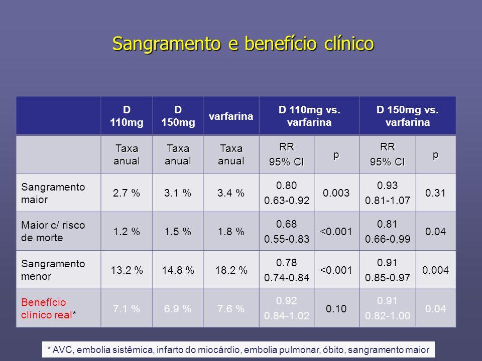 Sangramento e benefício clínico D 110mg D 150mg varfarina D 110mg vs. varfarina D 150mg vs. varfarina Taxa anual Taxaanual RR 95% CI pRR p Sangramento