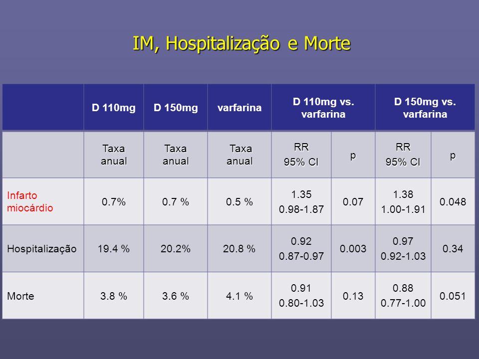 IM, Hospitalização e Morte D 110mgD 150mgvarfarina D 110mg vs. varfarina D 150mg vs. varfarina Taxa anual Taxa anual Taxa anualRR 95% CI pRR p Infarto