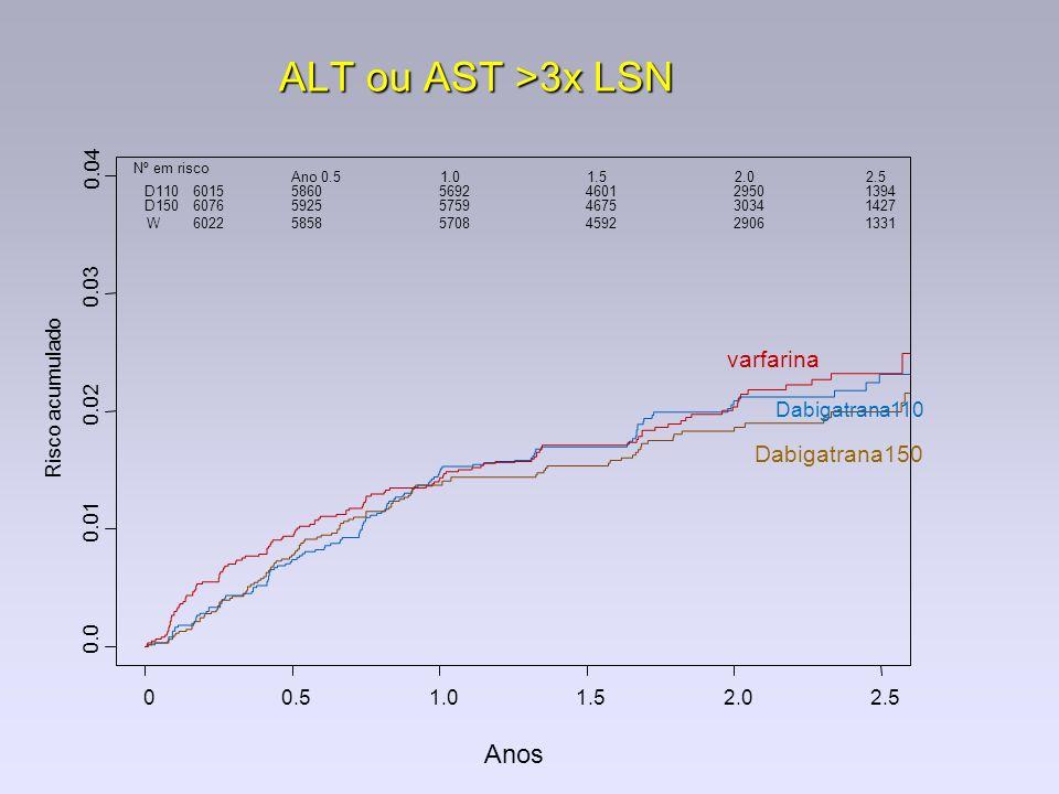 ALT ou AST >3x LSN Anos Risco acumulado 0.0 0.01 0.02 0.03 0.04 00.51.01.52.02.5 Dabigatrana110 Dabigatrana150 varfarina Nº em risco Ano 0.51.01.52.02
