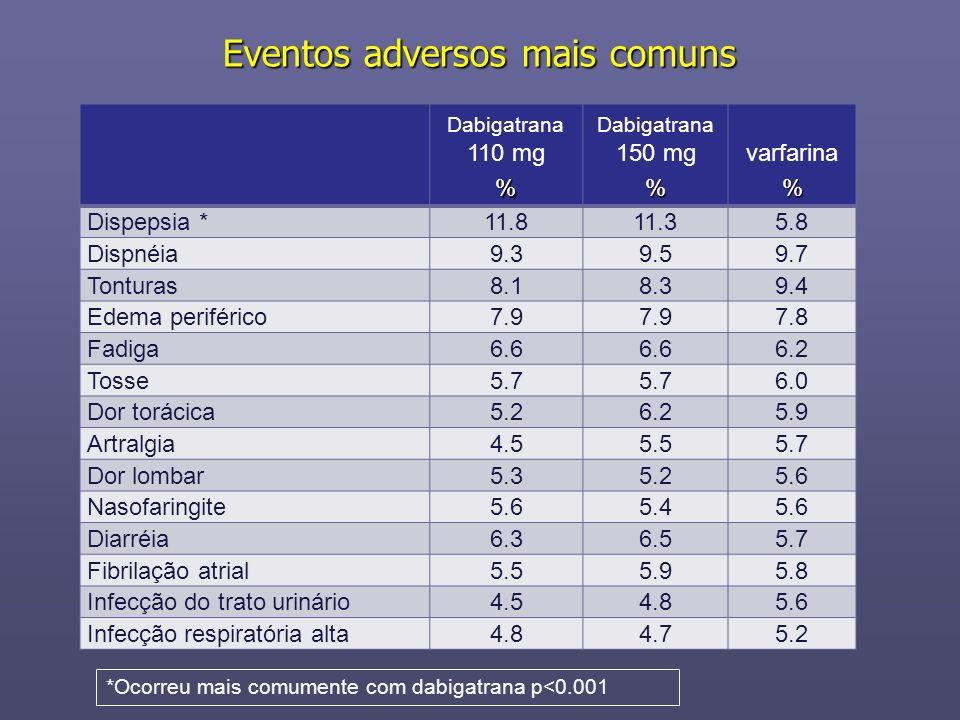 Dabigatrana 110 mg% Dabigatrana 150 mg% varfarina% Dispepsia *11.811.35.8 Dispnéia9.39.59.7 Tonturas8.18.39.4 Edema periférico7.9 7.8 Fadiga6.6 6.2 To