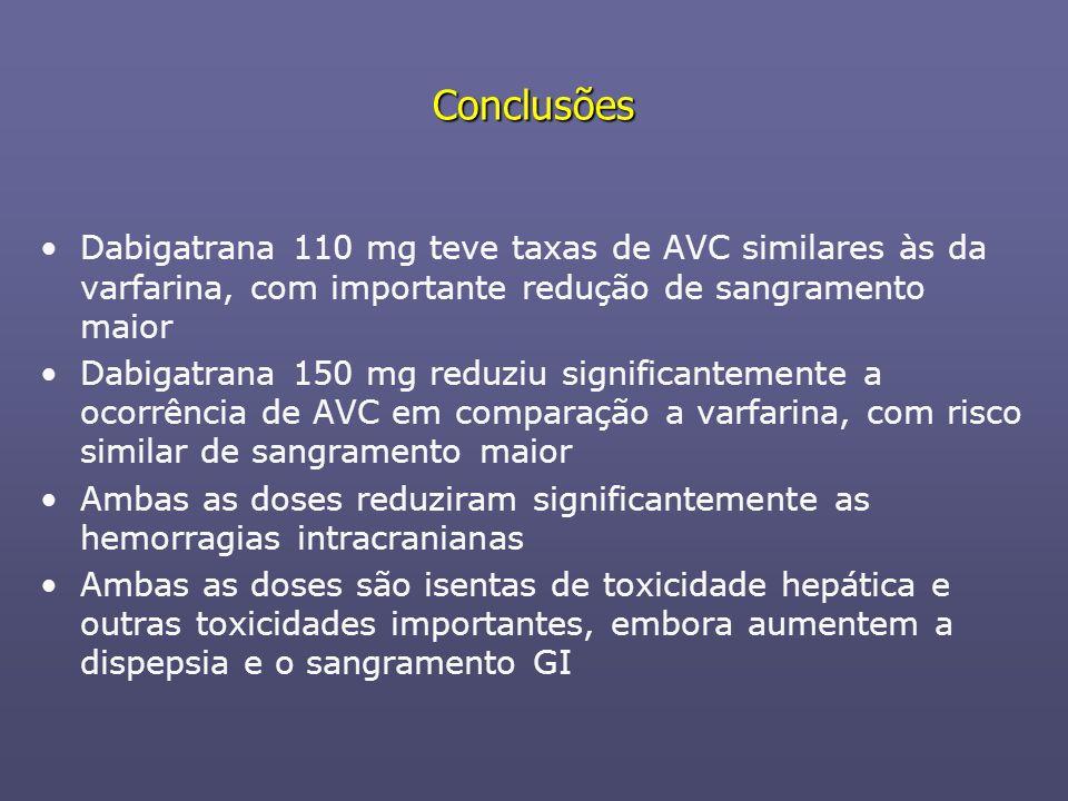 Conclusões Dabigatrana 110 mg teve taxas de AVC similares às da varfarina, com importante redução de sangramento maior Dabigatrana 150 mg reduziu sign
