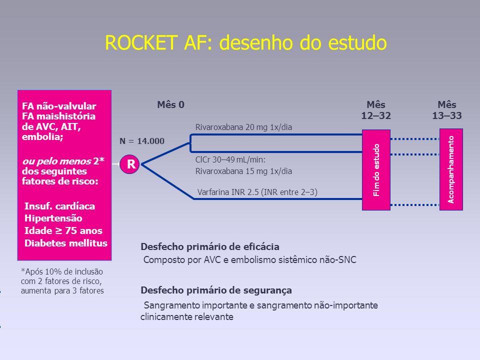 ROCKET AF: desenho do estudo Varfarina INR 2.5 (INR entre 2–3) Fim do estudo Rivaroxabana 20 mg 1x/dia ClCr 30–49 mL/min: Rivaroxabana 15 mg 1x/dia Ac